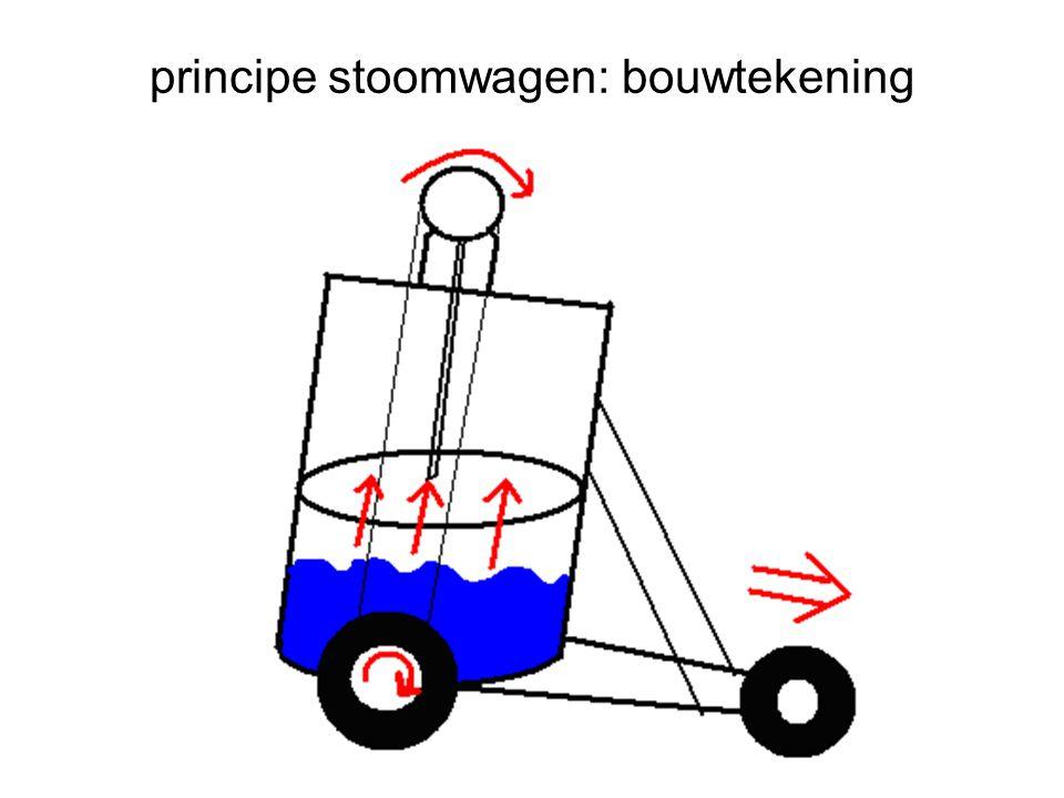 principe stoomwagen: bouwtekening