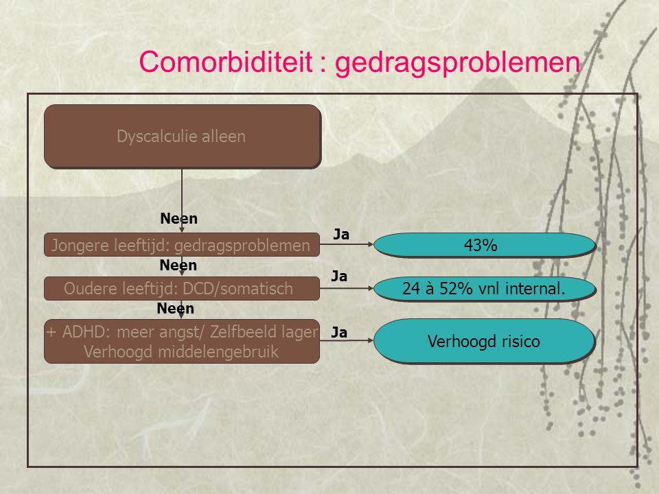Ja Neen Dyscalculie alleen Ja Oudere leeftijd: DCD/somatisch + ADHD: meer angst/ Zelfbeeld lager Verhoogd middelengebruik Ja Jongere leeftijd: gedrags