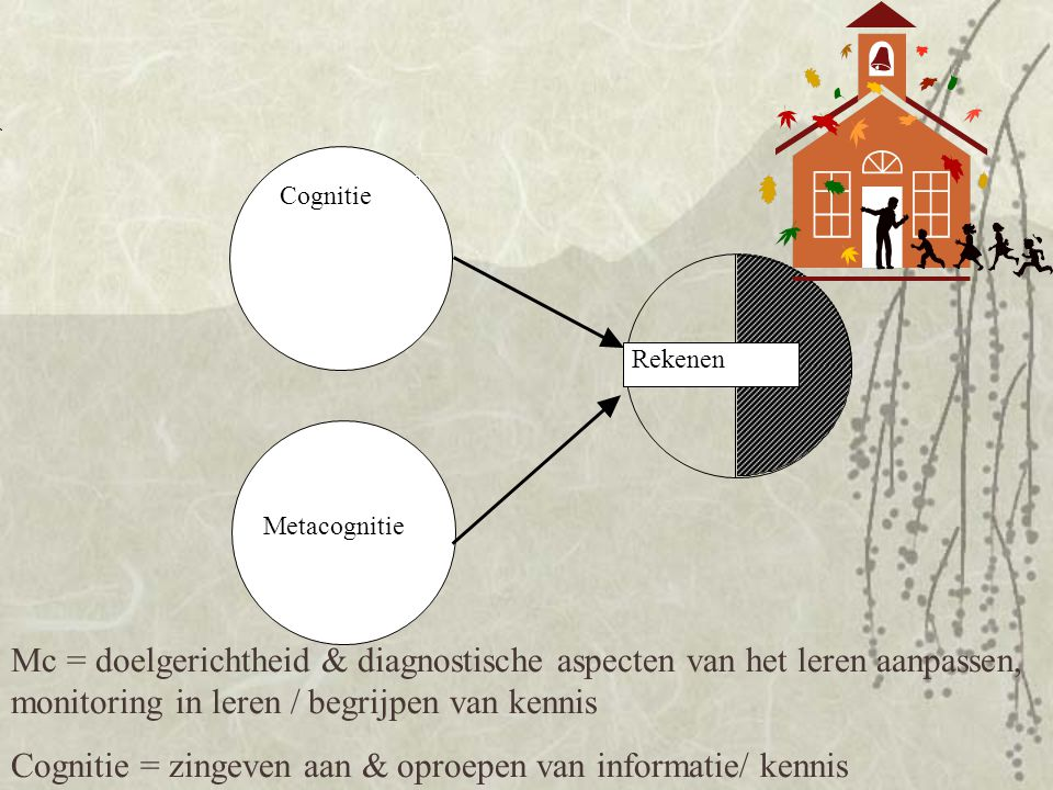 Cognitie Metacognitie Rekenen Mc = doelgerichtheid & diagnostische aspecten van het leren aanpassen, monitoring in leren / begrijpen van kennis Cognit