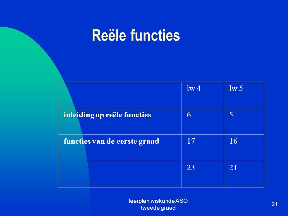 leerplan wiskunde ASO tweede graad 21 Reële functies lw 4lw 5 inleiding op reële functies65 functies van de eerste graad1716 2321