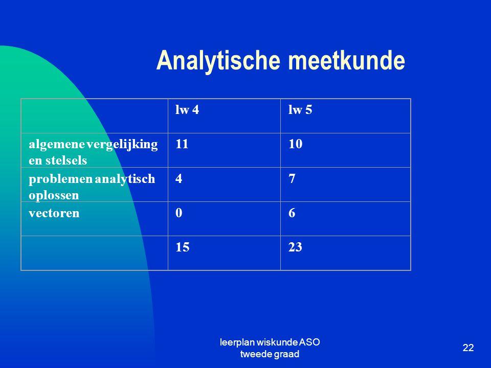 leerplan wiskunde ASO tweede graad 22 Analytische meetkunde lw 4lw 5 algemene vergelijking en stelsels 1110 problemen analytisch oplossen 47 vectoren0