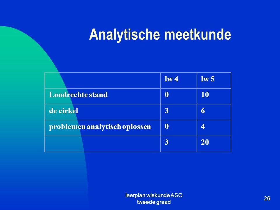 leerplan wiskunde ASO tweede graad 26 Analytische meetkunde lw 4lw 5 Loodrechte stand010 de cirkel36 problemen analytisch oplossen04 320