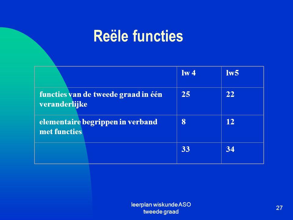 leerplan wiskunde ASO tweede graad 27 Reële functies lw 4lw5 functies van de tweede graad in één veranderlijke 2522 elementaire begrippen in verband m