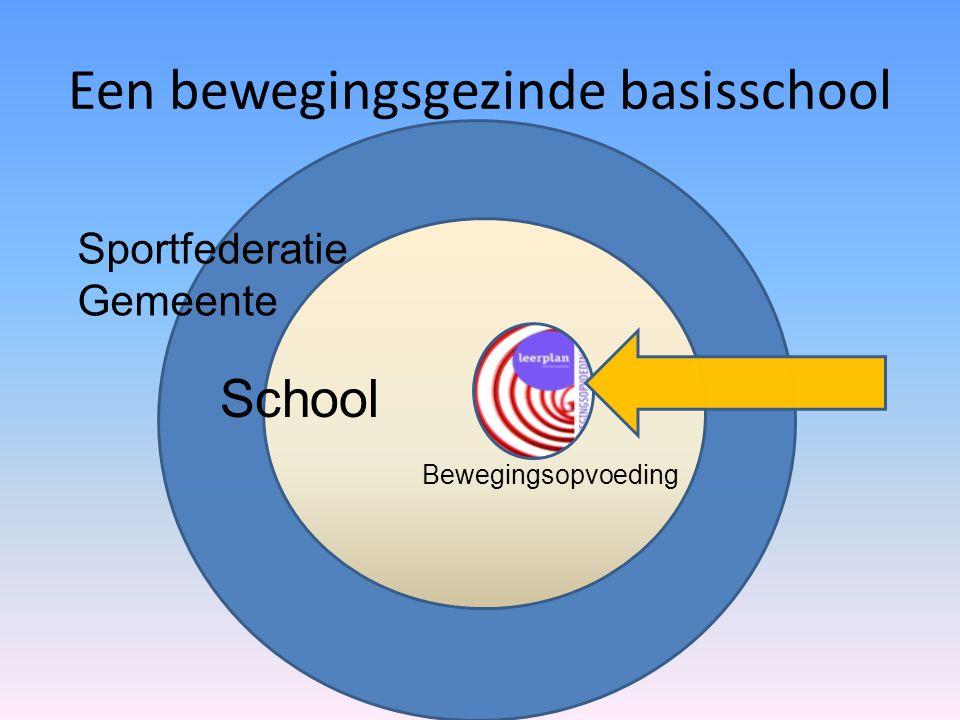 Een bewegingsgezinde basisschool School Bewegingsopvoeding Sportfederatie Gemeente