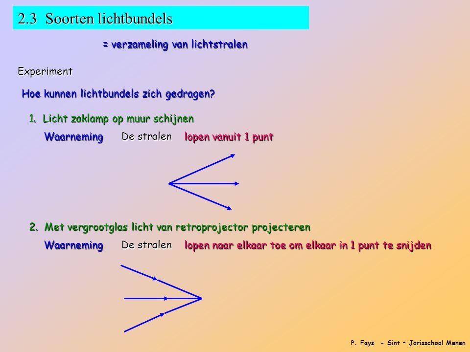 P. Feys - Sint – Jorisschool Menen 2.3 Soorten lichtbundels = verzameling van lichtstralen Experiment Hoe kunnen lichtbundels zich gedragen? 1. Licht