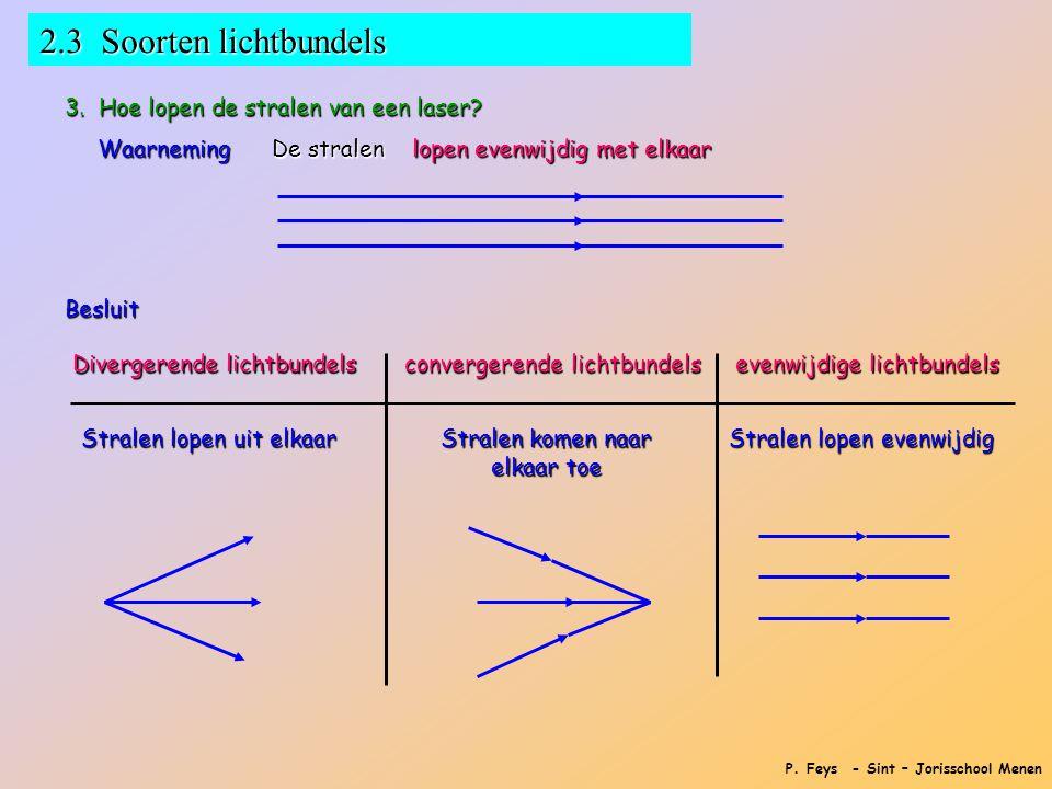 P. Feys - Sint – Jorisschool Menen 2.3 Soorten lichtbundels 3. Hoe lopen de stralen van een laser? Waarneming De stralen lopen evenwijdig met elkaar B