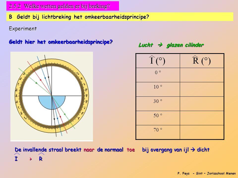 P. Feys - Sint – Jorisschool Menen 2.5.2 Welke wetten gelden er bij breking? B Geldt bij lichtbreking het omkeerbaarheidsprincipe? Experiment Geldt hi