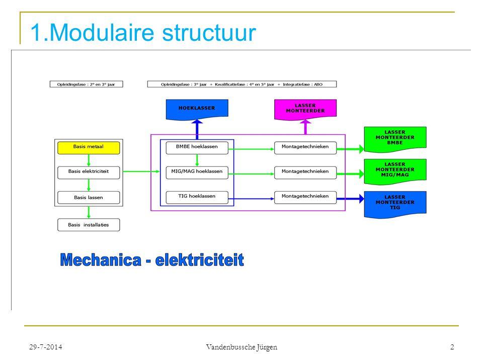 29-7-2014 Vandenbussche Jürgen 2 1.Modulaire structuur