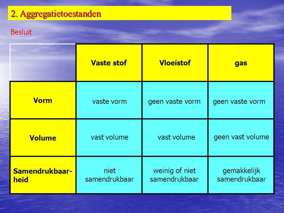 2. Aggregatietoestanden Besluit Vaste stofVloeistofgas Vorm Volume Samendrukbaar- heid vaste vormgeen vaste vorm vast volume geen vast volume niet sam