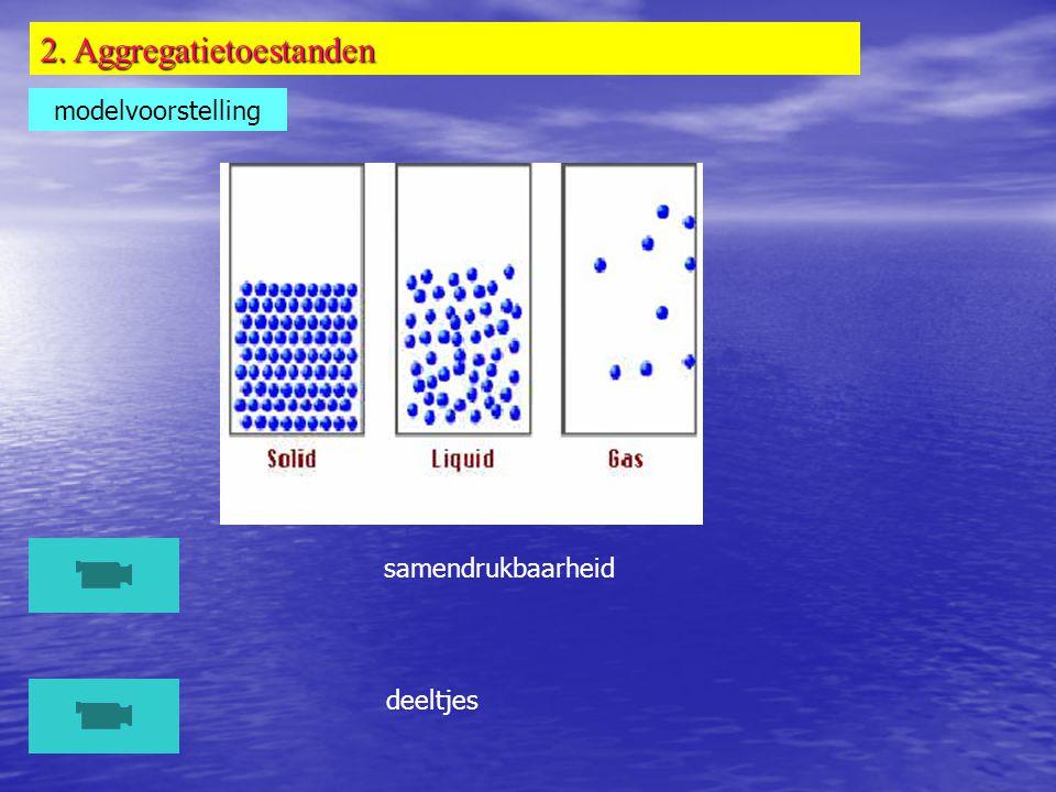 2. Aggregatietoestanden modelvoorstelling samendrukbaarheid deeltjes