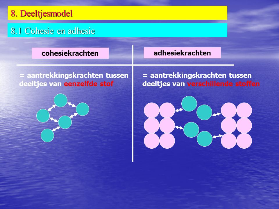 8. Deeltjesmodel 8.1 Cohesie en adhesie cohesiekrachten adhesiekrachten = aantrekkingskrachten tussen deeltjes van eenzelfde stof = aantrekkingskracht