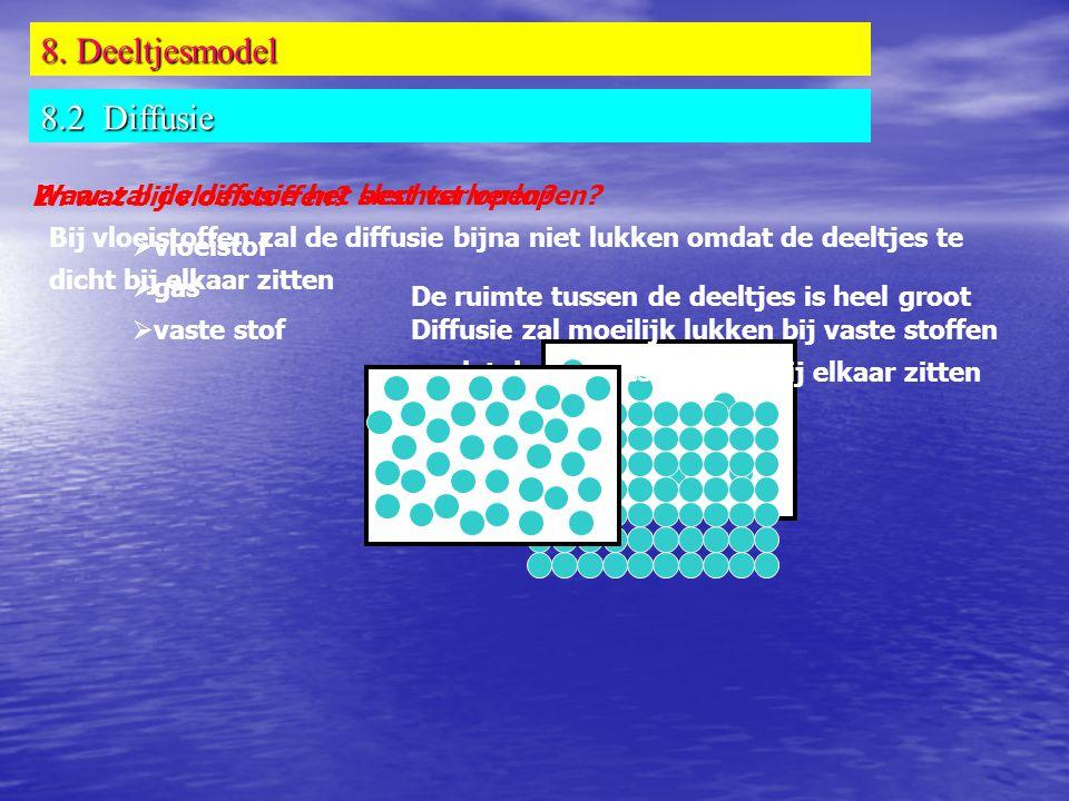 8. Deeltjesmodel 8.2 Diffusie  vloeistof  gas  vaste stof Waar zal de diffusie het best verlopen? De ruimte tussen de deeltjes is heel groot Waar z