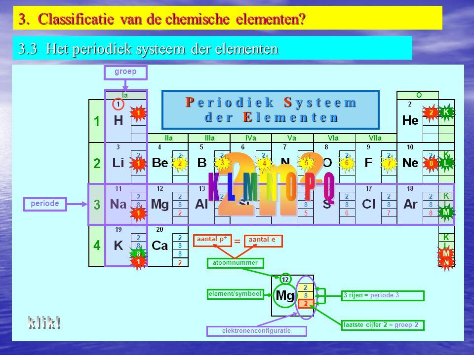 1 1 1 1 2 2 2 2 2 8 8 8 2 2 8 2 2 8 8 2 8 2 2 8 2 8 8 2 8 7 2 8 6 2 7 2 6 2 5 2 8 5 2 4 2 8 4 2 3 2 8 3 2 K K K K L L L M M N 1 2 3 4 Ia IIaIIIaIVaVaVIaVIIa O atoomnummer element/symbool elektronenconfiguratie 3 rijen = periode 3 P e r i o d i e k S y s t e e m d e r E l e m e n t e n periode = aantal p + aantal e - 2 laatste cijfer 2 = groep 2 groep 1 2 3 4 5 6 7 1 8 8 K L M N M 1 2 1 1 8 1 3.