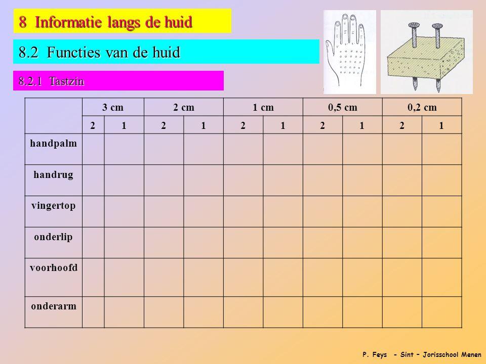 P. Feys - Sint – Jorisschool Menen 8 Informatie langs de huid 8.2 Functies van de huid 8.2.1 Tastzin 3 cm2 cm1 cm0,5 cm0,2 cm 2121212121 handpalm hand