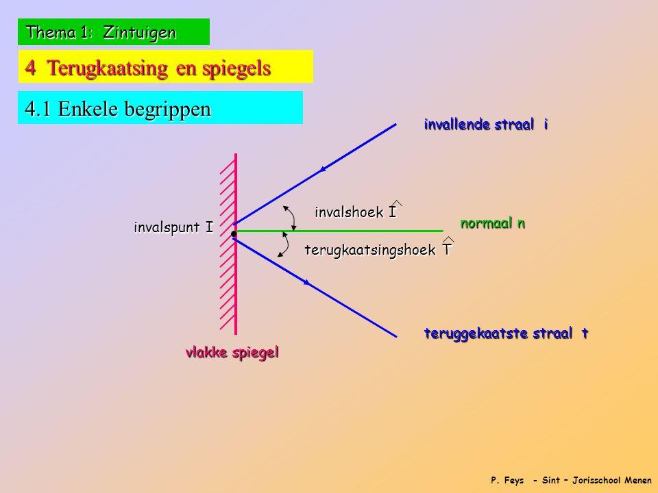 P. Feys - Sint – Jorisschool Menen Thema 1: Zintuigen 4 Terugkaatsing en spiegels 4.1 Enkele begrippen vlakke spiegel invallende straal i teruggekaats