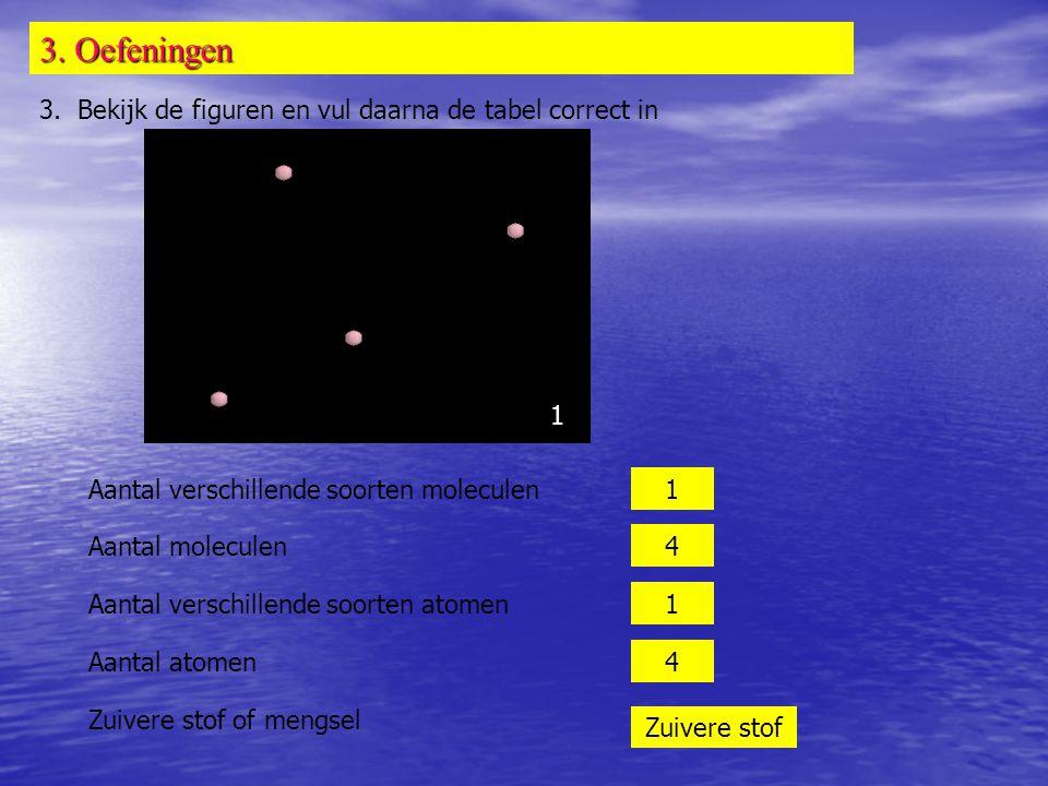 3. Oefeningen 3. Bekijk de figuren en vul daarna de tabel correct in Aantal verschillende soorten moleculen Aantal moleculen Aantal verschillende soor