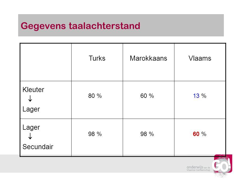 Gegevens taalachterstand TurksMarokkaansVlaams Kleuter  Lager  Secundair 80 %60 %13 % 98 % 60 %