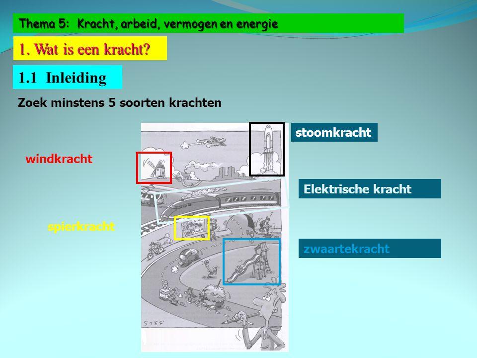 Thema 5: Kracht, arbeid, vermogen en energie 1. Wat is een kracht? 1.1 Inleiding Zoek minstens 5 soorten krachten windkracht Elektrische kracht spierk