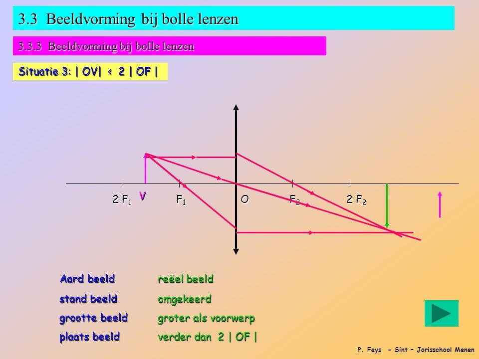 P. Feys - Sint – Jorisschool Menen 3.3 Beeldvorming bij bolle lenzen 3.3.3 Beeldvorming bij bolle lenzen Situatie 3: | OV| < 2 | OF | F1F1F1F1 F2F2F2F