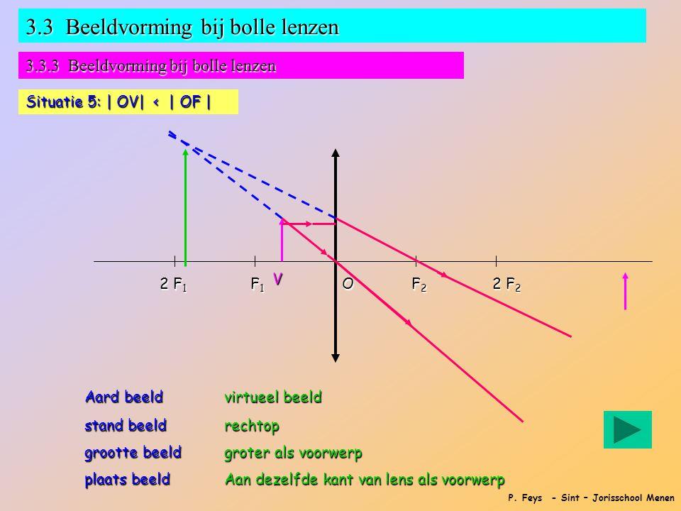 P. Feys - Sint – Jorisschool Menen 3.3 Beeldvorming bij bolle lenzen 3.3.3 Beeldvorming bij bolle lenzen Situatie 5: | OV| < | OF | F1F1F1F1 F2F2F2F2O