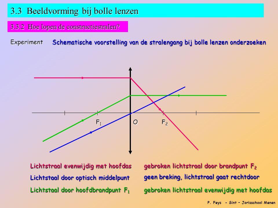 P. Feys - Sint – Jorisschool Menen 3.3 Beeldvorming bij bolle lenzen 3.3.2 Hoe lopen de constructiestralen? Experiment Schematische voorstelling van d