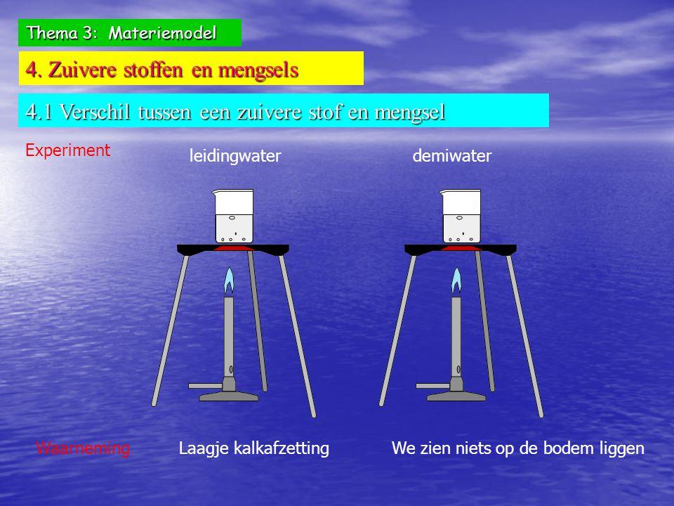Thema 3: Materiemodel 4. Zuivere stoffen en mengsels 4.1 Verschil tussen een zuivere stof en mengsel Experiment leidingwaterdemiwater WaarnemingLaagje