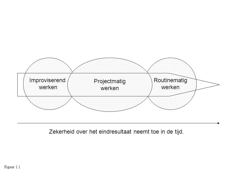 Improviserend werken Routinematig werken Projectmatig werken Zekerheid over het eindresultaat neemt toe in de tijd. Figuur 1.1