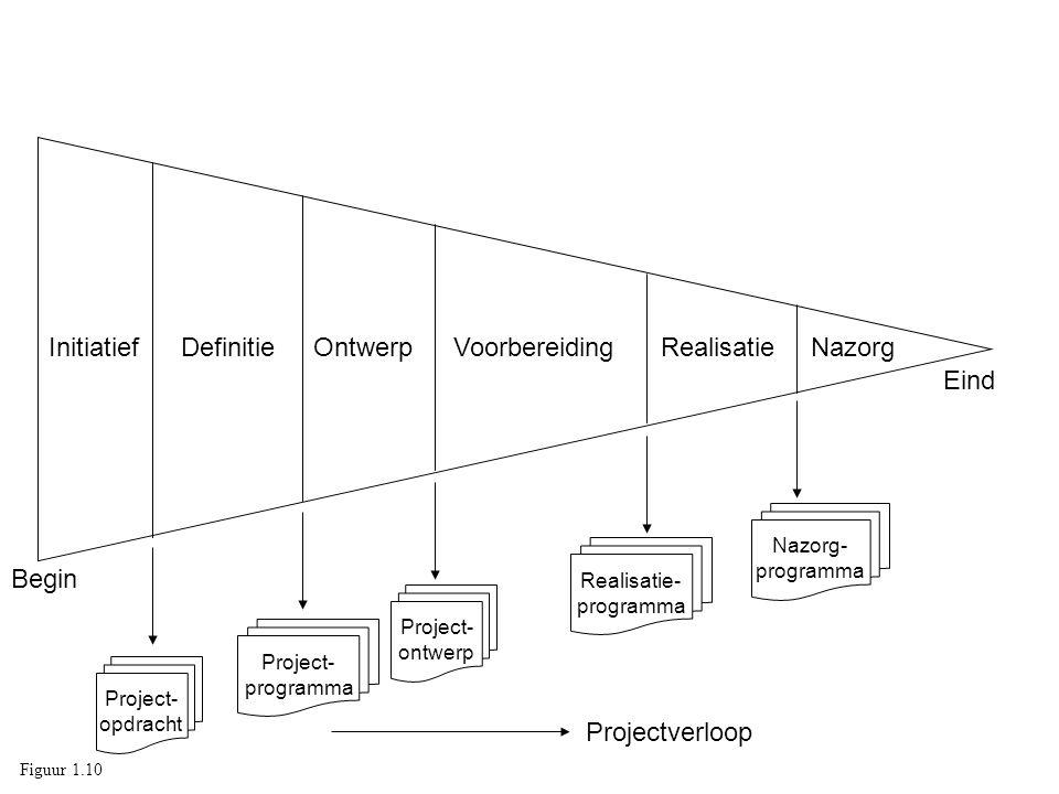 InitiatiefDefinitieOntwerpVoorbereidingRealisatieNazorg Project- opdracht Project- programma Project- ontwerp Realisatie- programma Nazorg- programma