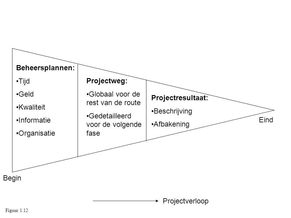 Beheersplannen: Tijd Geld Kwaliteit Informatie Organisatie Projectweg: Globaal voor de rest van de route Gedetailleerd voor de volgende fase Projectre