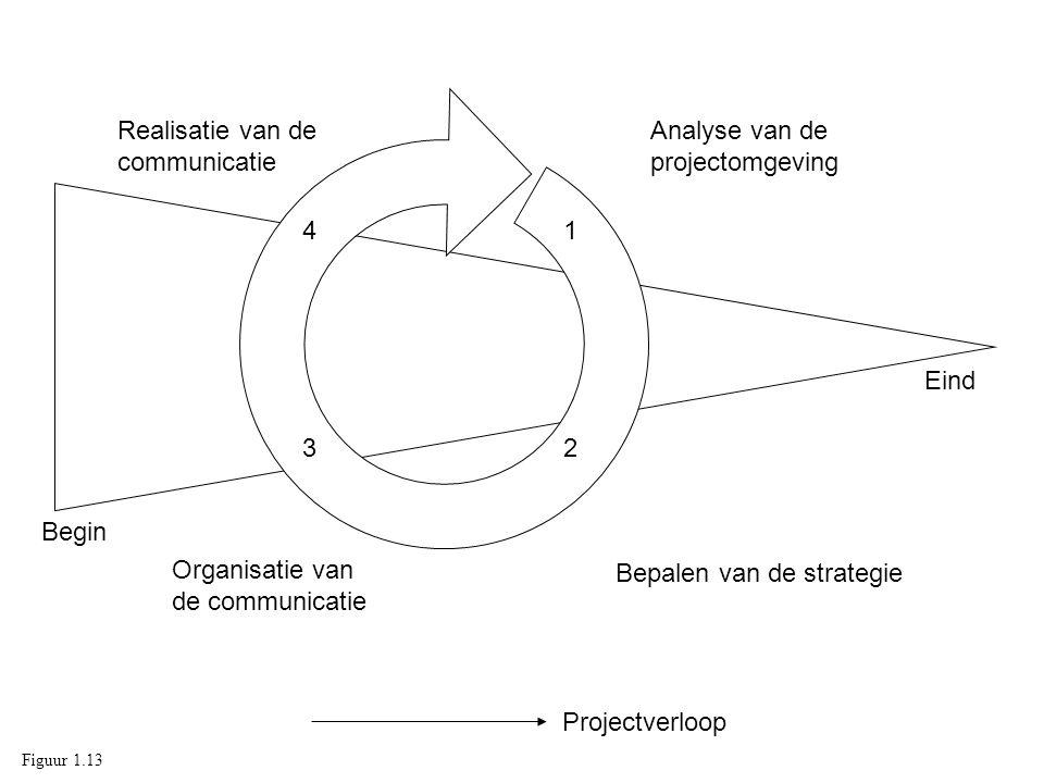 Analyse van de projectomgeving Bepalen van de strategie Organisatie van de communicatie Realisatie van de communicatie 1 23 4 Projectverloop Begin Ein