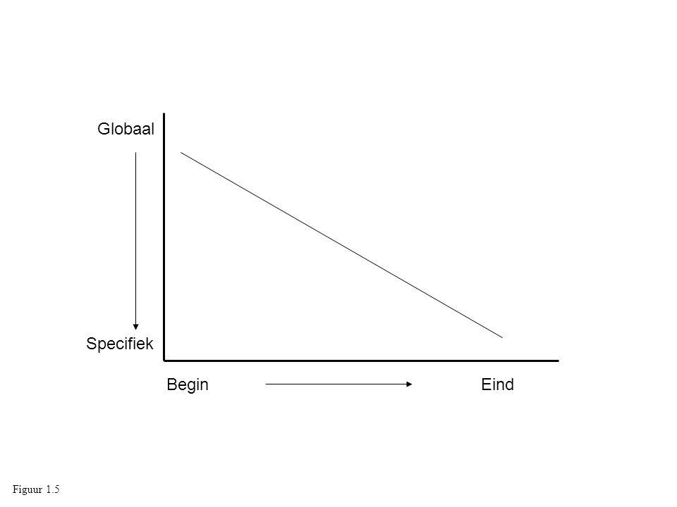 Globaal Specifiek BeginEind Figuur 1.5