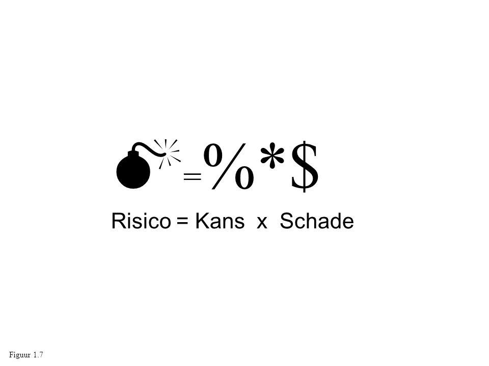  = %*$ Risico = Kans x Schade Figuur 1.7