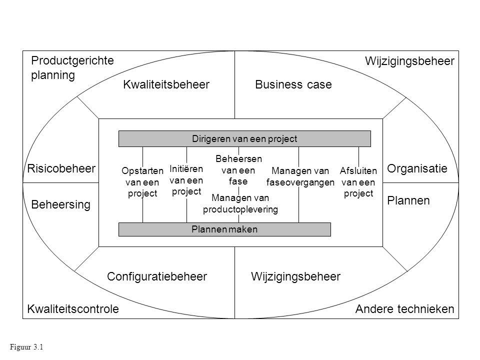 Dirigeren van een project Plannen maken Opstarten van een project Initiëren van een project Beheersen van een fase Managen van product- oplevering Managen van fase- overgangen Afsluiten van een project Informatiestroom Figuur 3.2