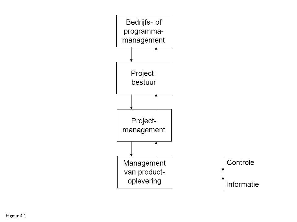 Management van product- oplevering Project- bestuur Project- management Bedrijfs- of programma- management Controle Informatie Figuur 4.1