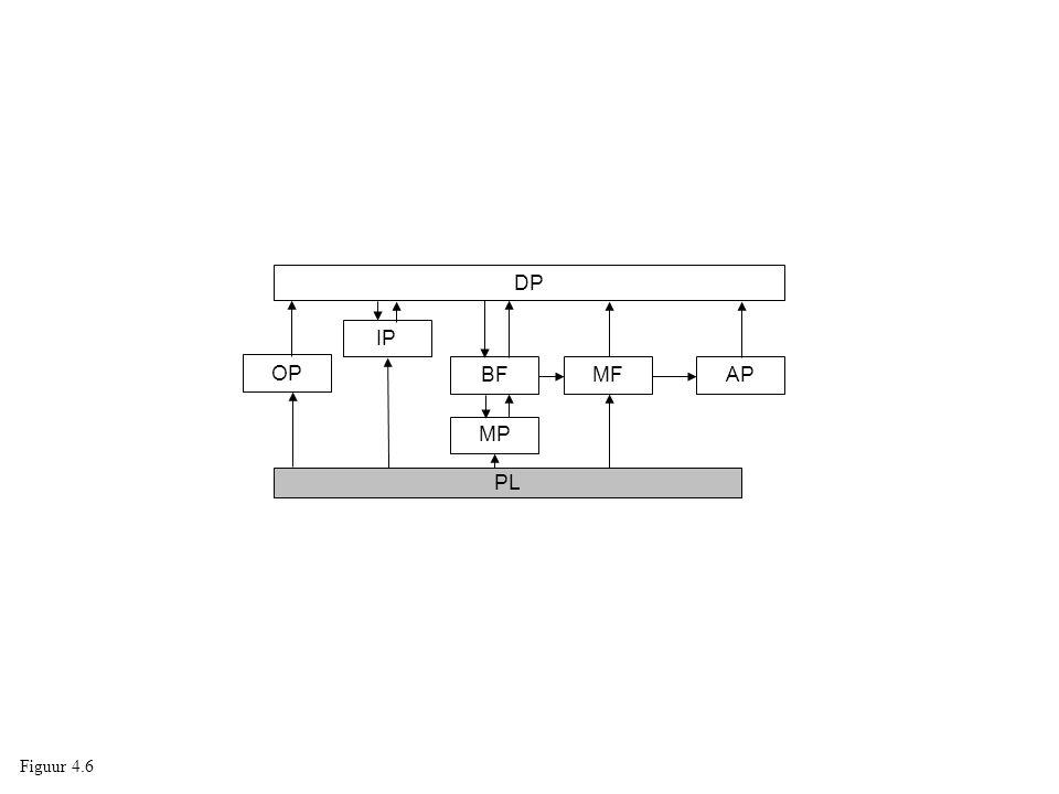 DP PL OP IP BF MP MFAP Figuur 4.6