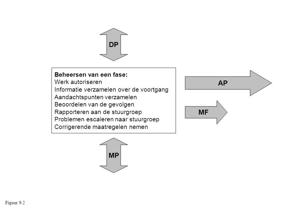Beheersen van een fase: Werk autoriseren Informatie verzamelen over de voortgang Aandachtspunten verzamelen Beoordelen van de gevolgen Rapporteren aan de stuurgroep Problemen escaleren naar stuurgroep Corrigerende maatregelen nemen MP DP AP MF Figuur 9.2