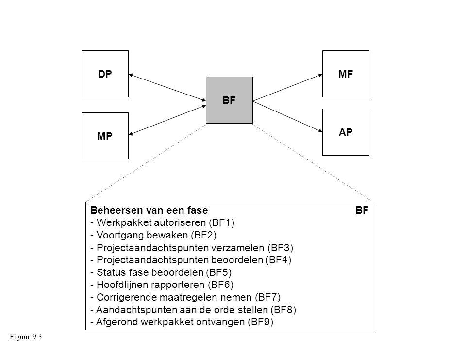 BF1 Werkpakket autoriseren BF2 Voortgang bewaken BF9 Afgerond werkpakket ontvangen BF: Beheersen van een fase.