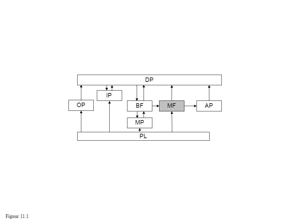 DP PL OP IP BF MP MFAP Figuur 11.1