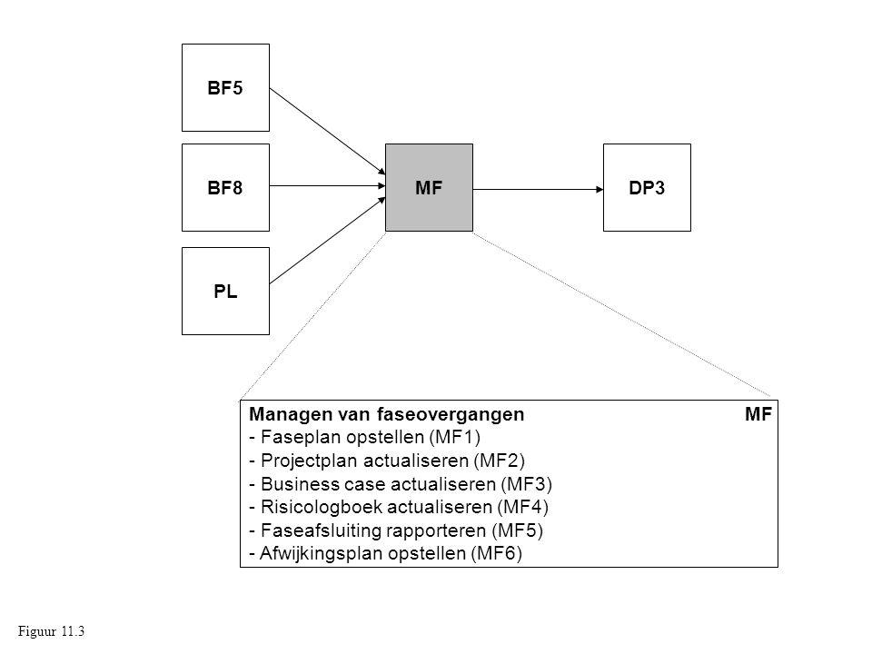 Managen van faseovergangen MF - Faseplan opstellen (MF1) - Projectplan actualiseren (MF2) - Business case actualiseren (MF3) - Risicologboek actualiseren (MF4) - Faseafsluiting rapporteren (MF5) - Afwijkingsplan opstellen (MF6) MFDP3BF8 BF5 PL Figuur 11.3