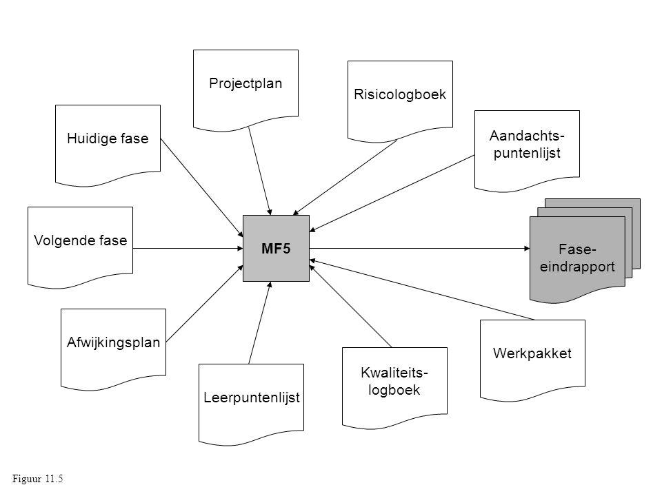 MF5 Fase- eindrapport Huidige fase Volgende fase Afwijkingsplan Projectplan Risicologboek Leerpuntenlijst Kwaliteits- logboek Aandachts- puntenlijst Werkpakket Figuur 11.5