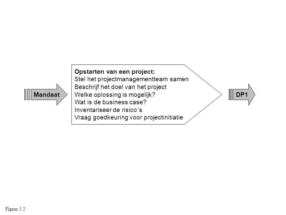 Mandaat Opstarten van een project: Stel het projectmanagementteam samen Beschrijf het doel van het project Welke oplossing is mogelijk? Wat is de busi