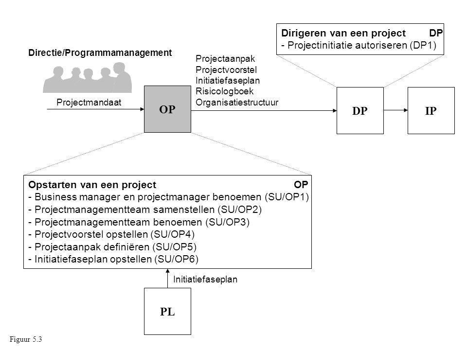 Opstarten van een project OP - Business manager en projectmanager benoemen (SU/OP1) - Projectmanagementteam samenstellen (SU/OP2) - Projectmanagementt
