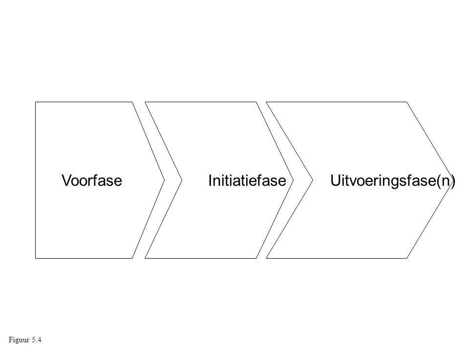 Voorfase Initiatiefase Uitvoeringsfase(n) Figuur 5.4