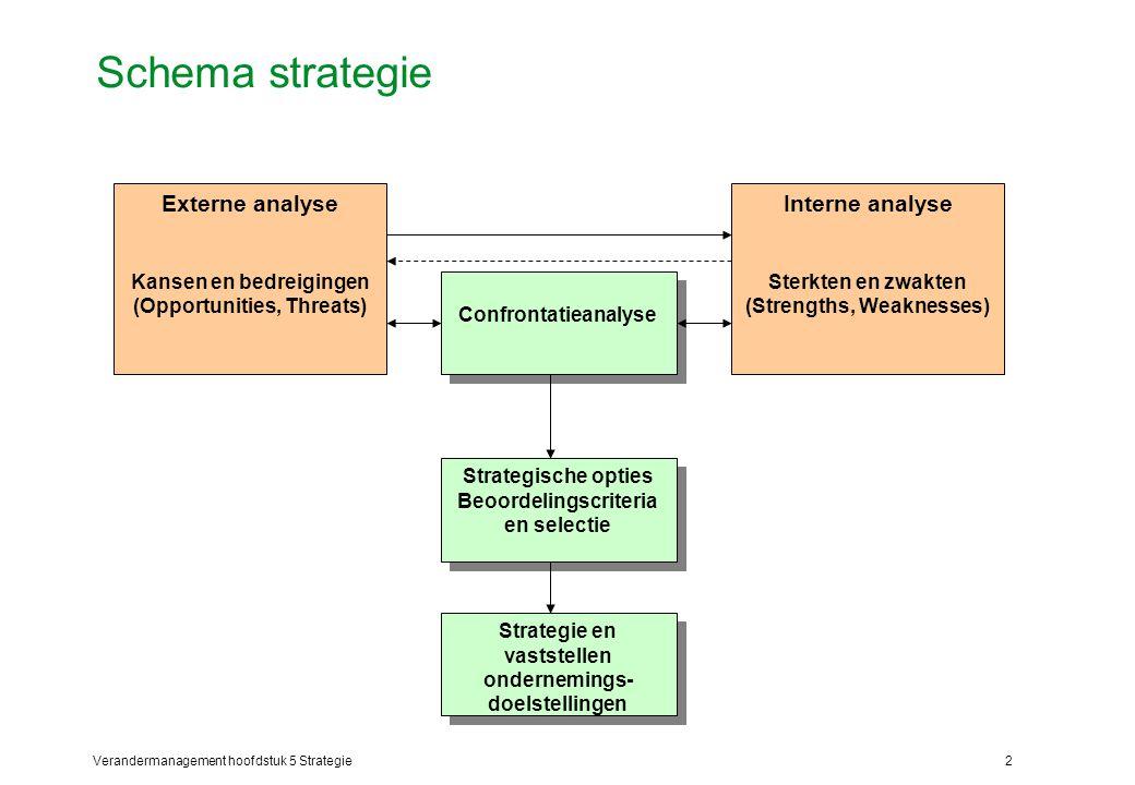 Verandermanagement hoofdstuk 5 Strategie2 Schema strategie Interne analyse Sterkten en zwakten (Strengths, Weaknesses) Externe analyse Kansen en bedreigingen (Opportunities, Threats) Confrontatieanalyse Strategische opties Beoordelingscriteria en selectie Strategische opties Beoordelingscriteria en selectie Strategie en vaststellen ondernemings- doelstellingen