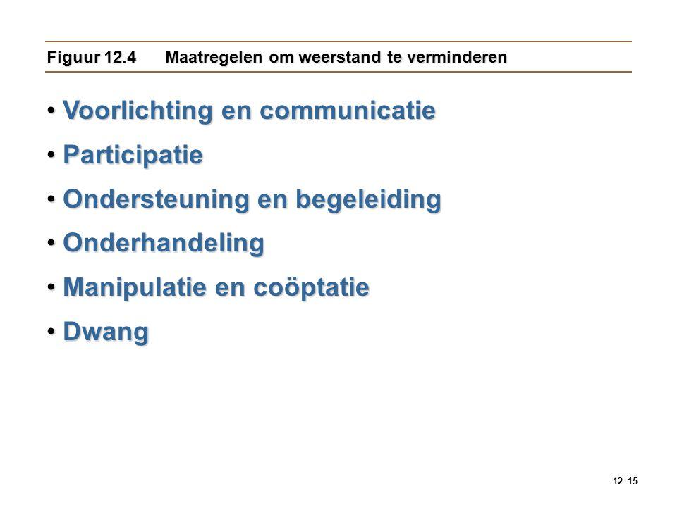 12–15 Figuur 12.4Maatregelen om weerstand te verminderen Voorlichting en communicatieVoorlichting en communicatie ParticipatieParticipatie Ondersteuni