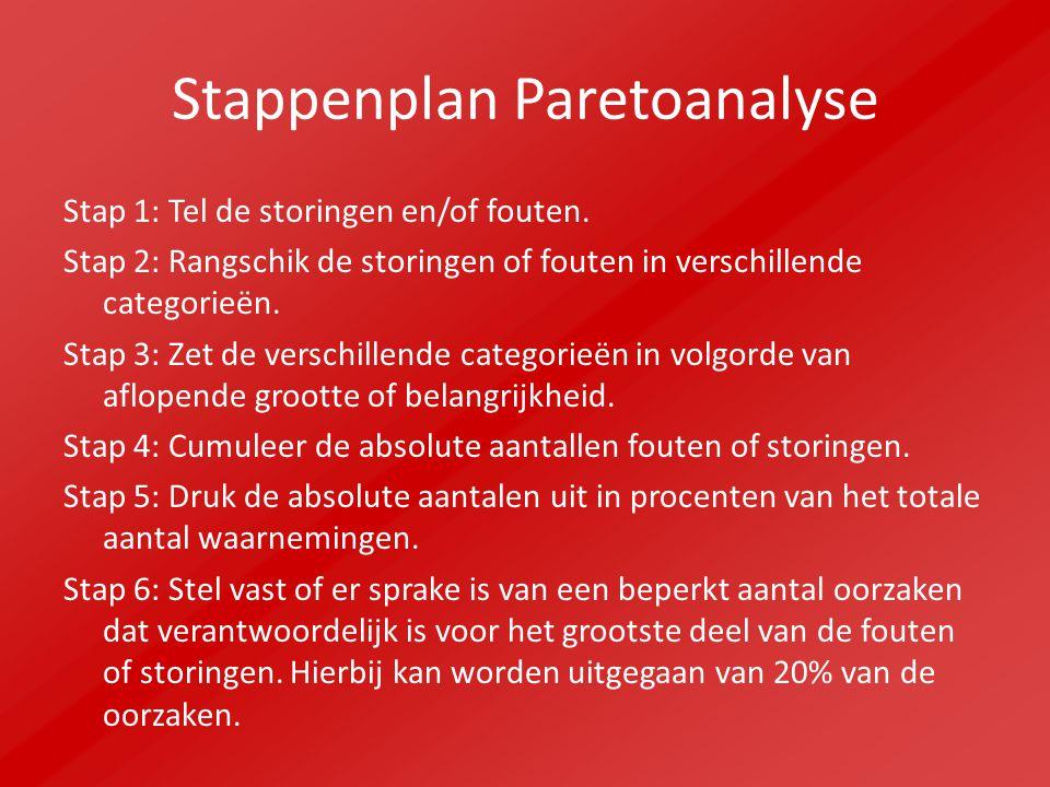 Stappenplan Paretoanalyse Stap 1: Tel de storingen en/of fouten. Stap 2: Rangschik de storingen of fouten in verschillende categorieën. Stap 3: Zet de