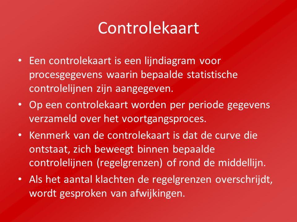 Controlekaart Een controlekaart is een lijndiagram voor procesgegevens waarin bepaalde statistische controlelijnen zijn aangegeven. Op een controlekaa