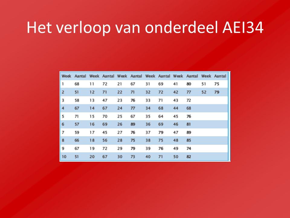 Het verloop van onderdeel AEI34