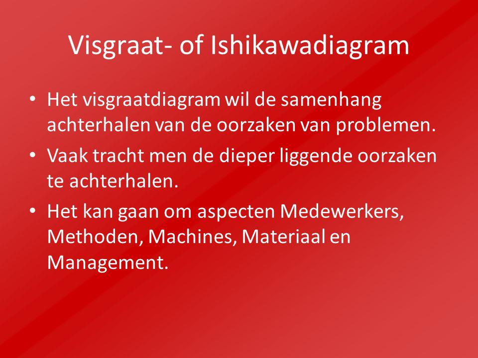 Visgraat- of Ishikawadiagram Het visgraatdiagram wil de samenhang achterhalen van de oorzaken van problemen. Vaak tracht men de dieper liggende oorzak