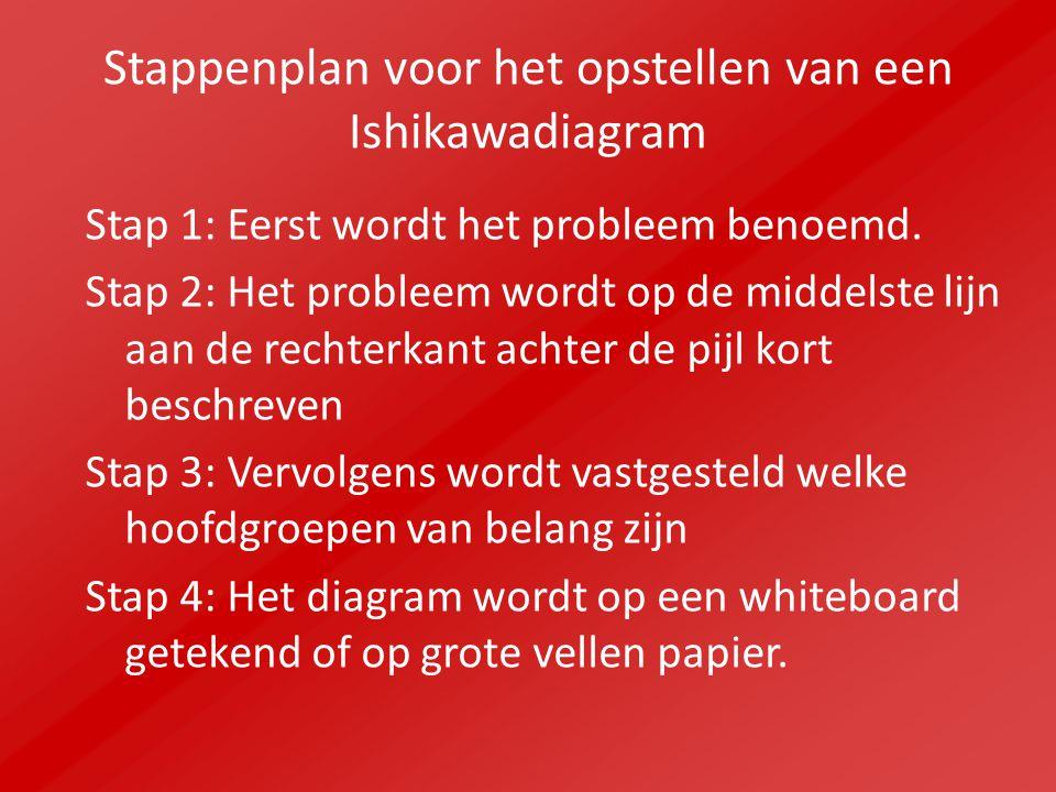 Stappenplan voor het opstellen van een Ishikawadiagram Stap 1: Eerst wordt het probleem benoemd. Stap 2: Het probleem wordt op de middelste lijn aan d